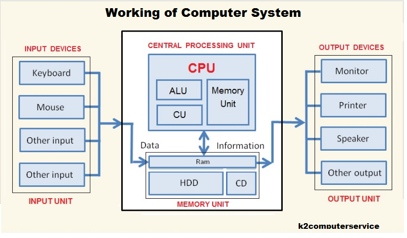 K2computerservice - working of computer system